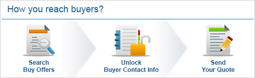 How you reach buyers